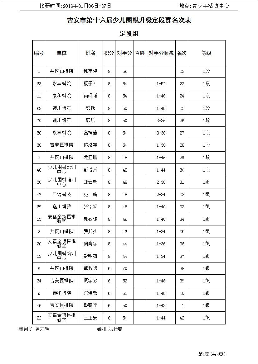 吉安市第十六届少儿围棋升级定段赛定段组(名次表)_1.jpg