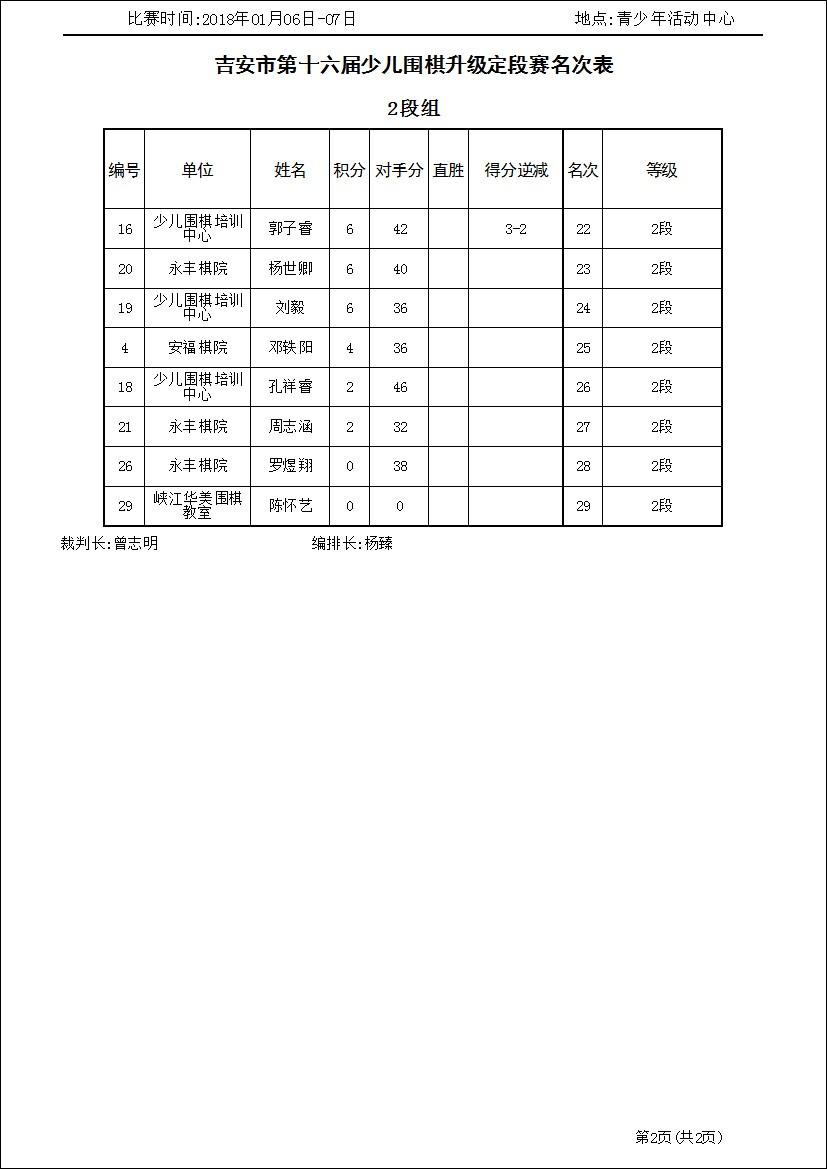 吉安市第十六届少儿围棋升级定段赛2段组(名次表)_1.jpg