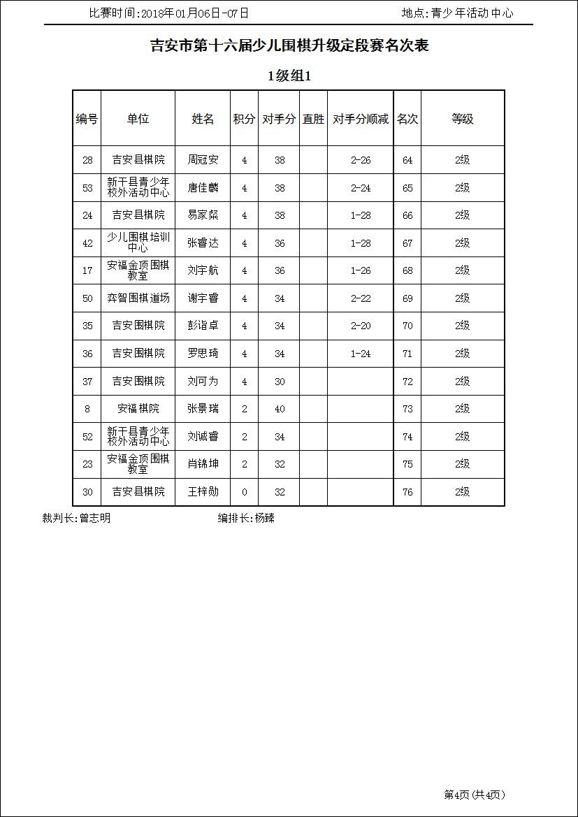 吉安市第十六届少儿围棋升级定段赛1级组1(名次表)_3.jpg