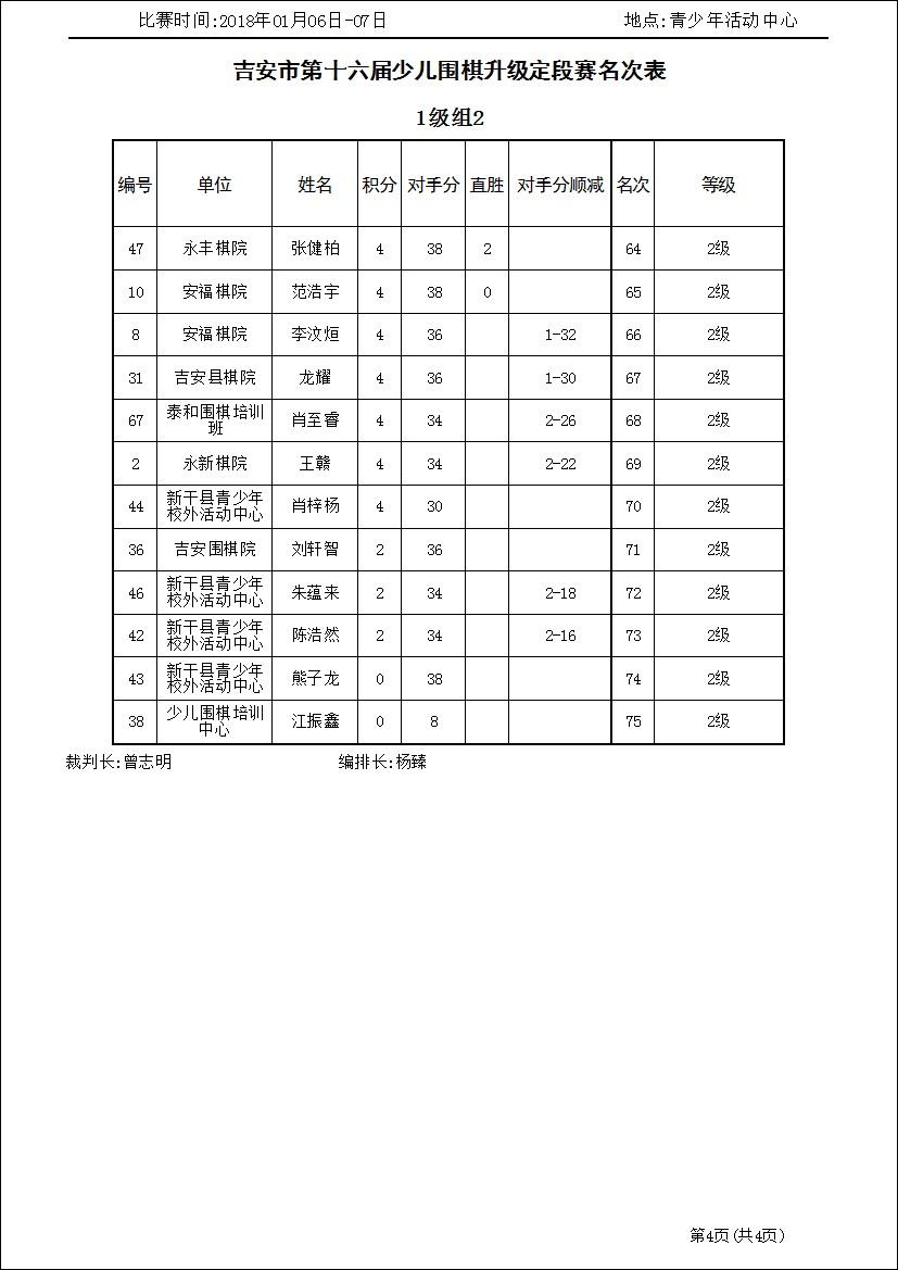 吉安市第十六届少儿围棋升级定段赛1级组2(名次表)_3.jpg